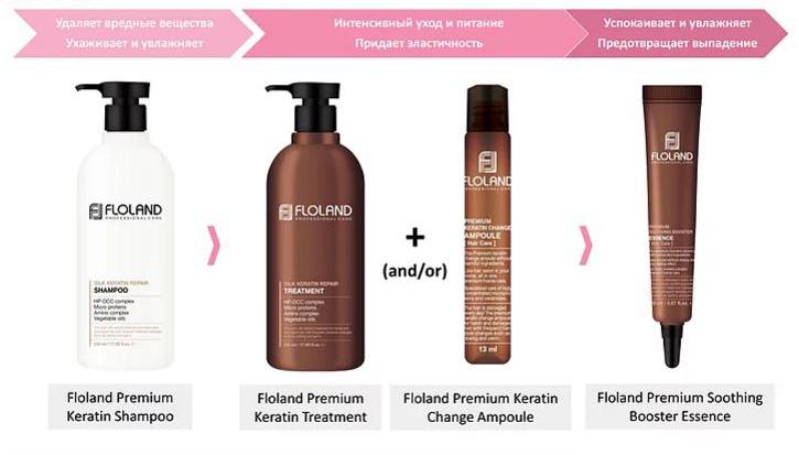 ÐаÑÑинки по запÑоÑÑ ÐÑобник Floland Premium Silk Keratin Shampoo 10ml ÐÑобник ШампÑÐ½Ñ Ð²Ð¾ÑÑÑанавливаÑÑий Ñ ÐºÐµÑаÑином